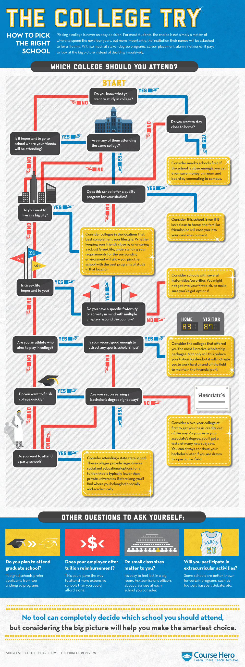 how to pick the right college infographic the wired homeschool